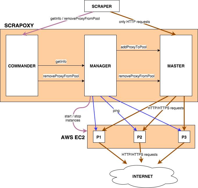 Understand Scrapoxy — Scrapoxy 3 1 1 documentation